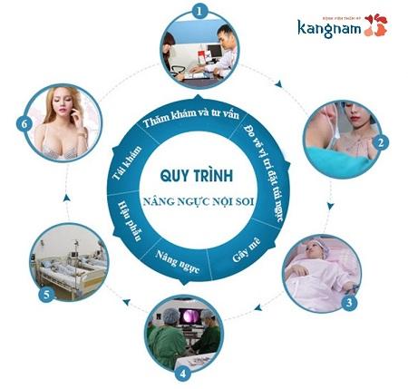 Quy trình phẫu thuật nâng ngực nội soi tại Kangnam